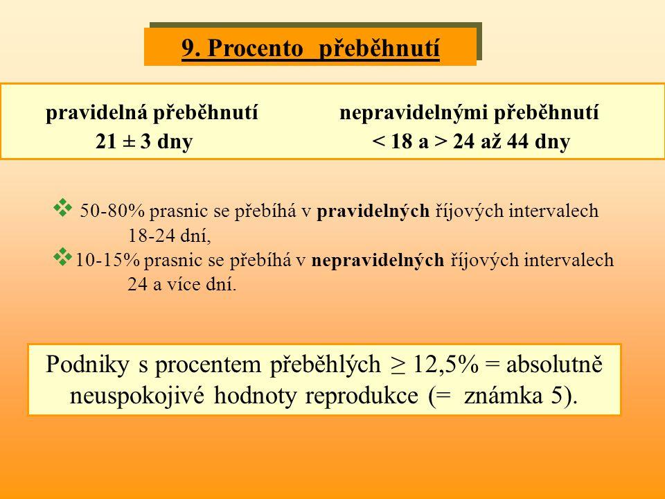 9. Procento přeběhnutí pravidelná přeběhnutí nepravidelnými přeběhnutí 21 ± 3 dny 24 až 44 dny  50-80% prasnic se přebíhá v pravidelných říjových int