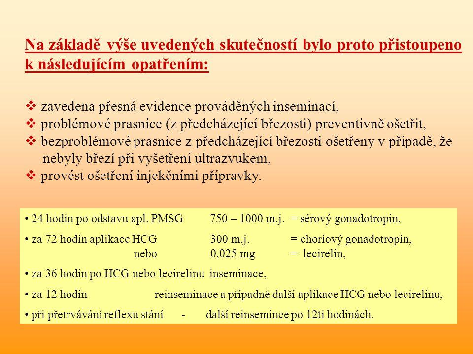 zavedena přesná evidence prováděných inseminací,  problémové prasnice (z předcházející březosti) preventivně ošetřit,  bezproblémové prasnice z př