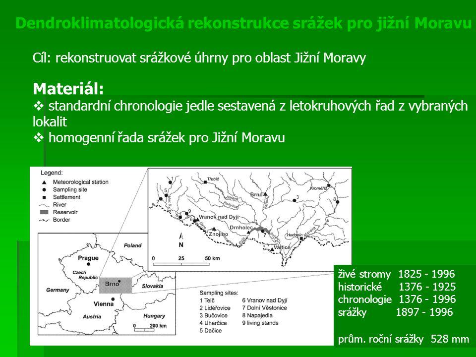 Dendroklimatologická rekonstrukce srážek pro jižní Moravu Materiál:  standardní chronologie jedle sestavená z letokruhových řad z vybraných lokalit 