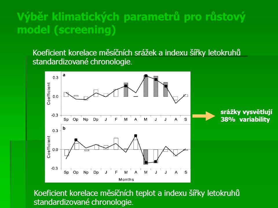 Výběr klimatických parametrů pro růstový model (screening) srážky vysvětlují 38% variability Koeficient korelace měsíčních teplot a indexu šířky letok