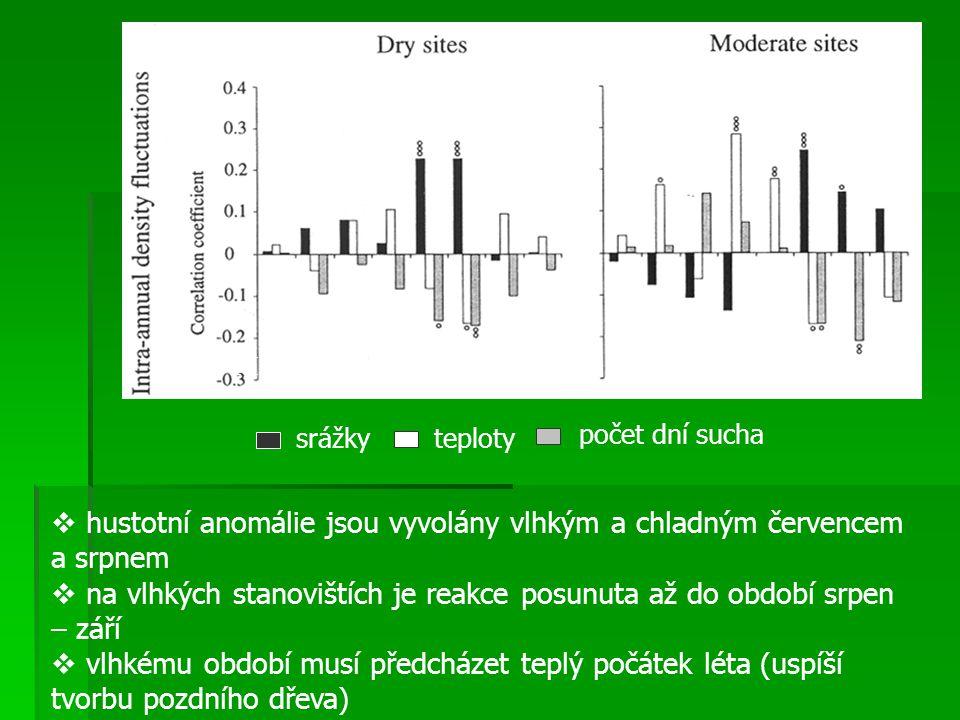 srážkyteploty počet dní sucha MAMJJASOMMAJJASO  hustotní anomálie jsou vyvolány vlhkým a chladným červencem a srpnem  na vlhkých stanovištích je rea