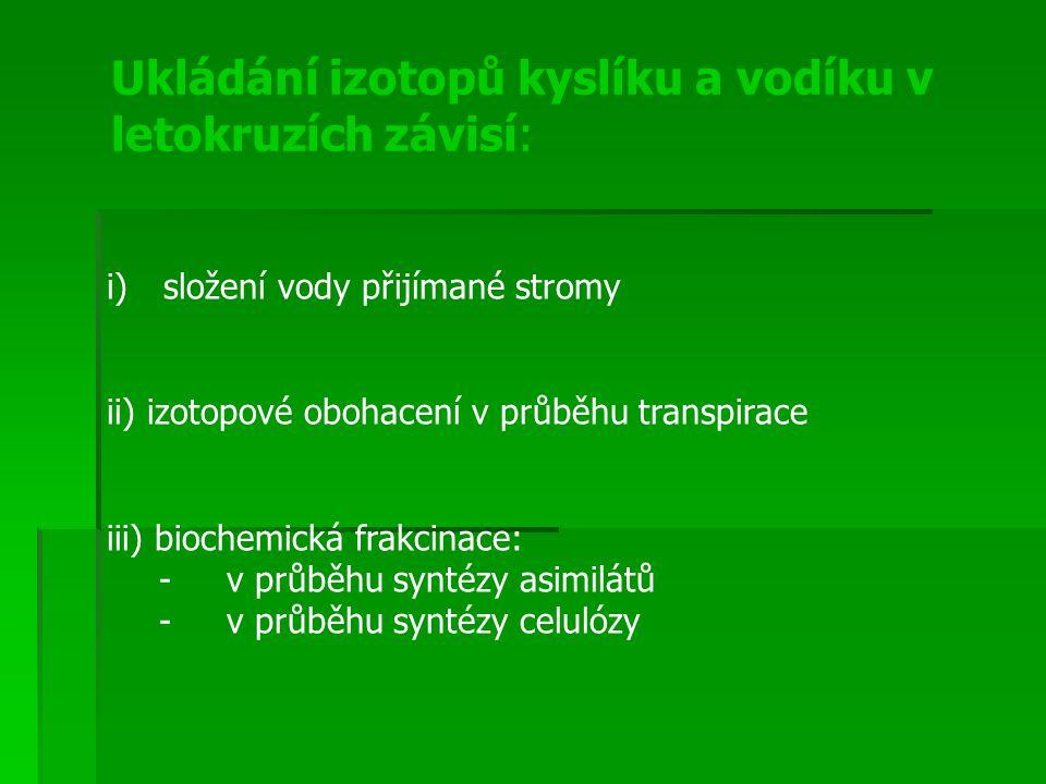 i)složení vody přijímané stromy ii) izotopové obohacení v průběhu transpirace iii) biochemická frakcinace: - v průběhu syntézy asimilátů - v průběhu s