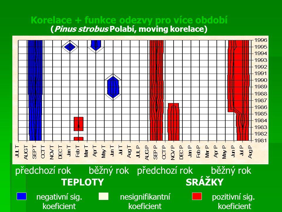 Korelace + funkce odezvy pro více období negativní sig. koeficient nesignifikantní koeficient pozitivní sig. koeficient (Pinus strobus Polabí, moving