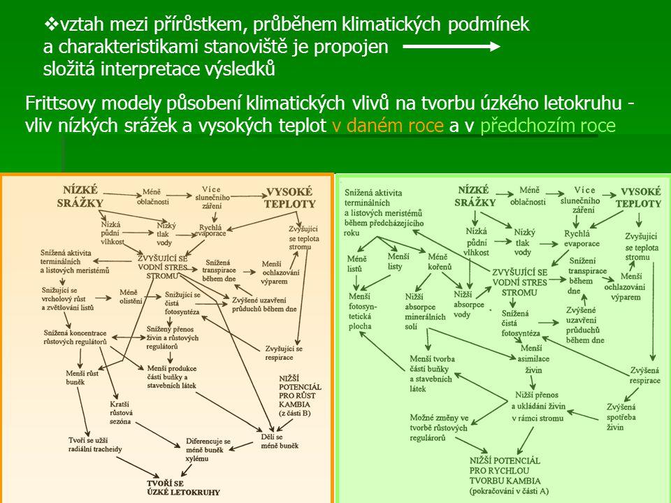  vztah mezi přírůstkem, průběhem klimatických podmínek a charakteristikami stanoviště je propojen složitá interpretace výsledků Frittsovy modely půso