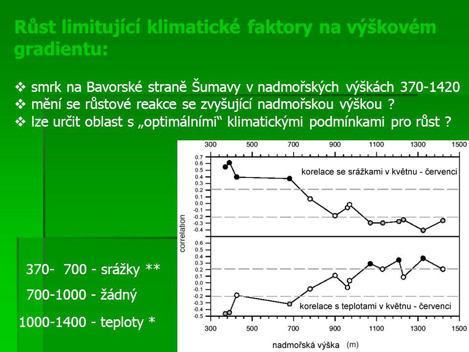 Růst limitující klimatické faktory na výškovém gradientu:  smrk na Bavorské straně Šumavy v nadmořských výškách 370-1420  mění se růstové reakce se