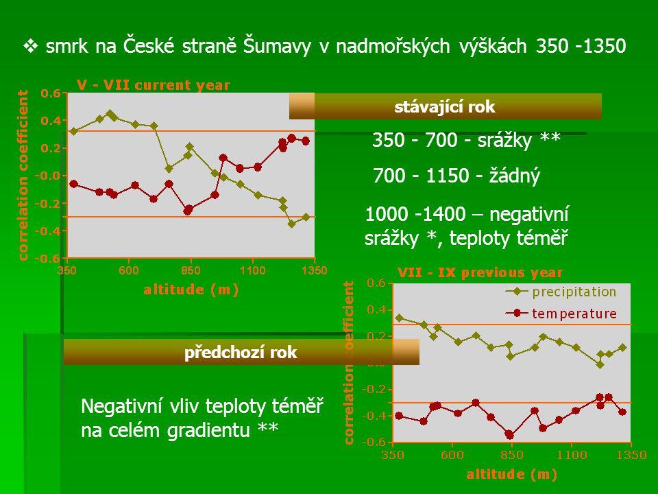 Vnitroletokruhová hustotní variabilita (falešný letokruh) Valis – suchá a vlhká stanoviště – Pinus sylvestris hustotní odchylka