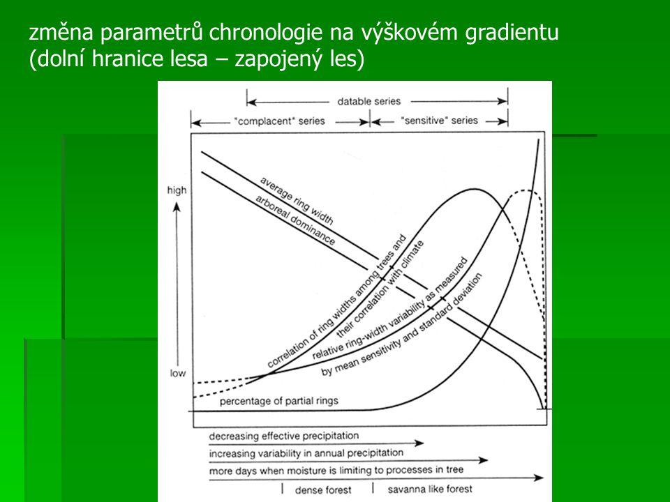 změna parametrů chronologie na výškovém gradientu (dolní hranice lesa – zapojený les)