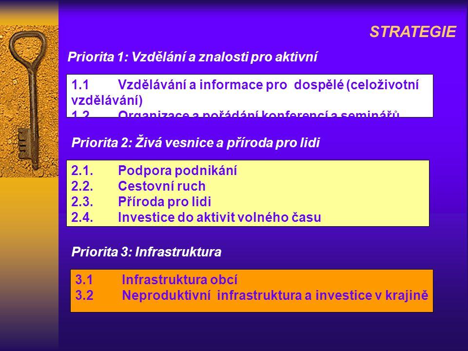 Priorita 1: Vzdělání a znalosti pro aktivní STRATEGIE 1.1 Vzdělávání a informace pro dospělé (celoživotní vzdělávání) 1.2Organizace a pořádání konferencí a seminářů Priorita 2: Živá vesnice a příroda pro lidi 2.1.