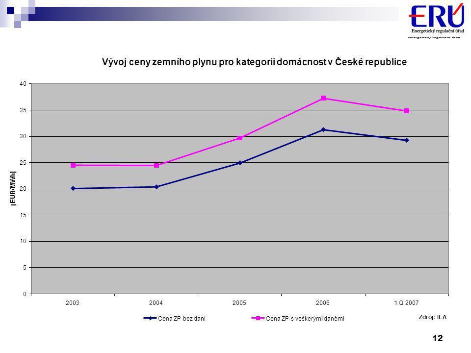 12 Vývoj ceny zemního plynu pro kategorii domácnost v České republice.