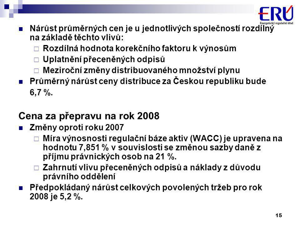15  Nárůst průměrných cen je u jednotlivých společností rozdílný na základě těchto vlivů:  Rozdílná hodnota korekčního faktoru k výnosům  Uplatnění přeceněných odpisů  Meziroční změny distribuovaného množství plynu  Průměrný nárůst ceny distribuce za Českou republiku bude 6,7 %.