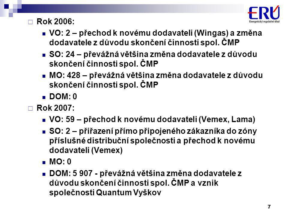 7  Rok 2006:  VO: 2 – přechod k novému dodavateli (Wingas) a změna dodavatele z důvodu skončení činnosti spol.