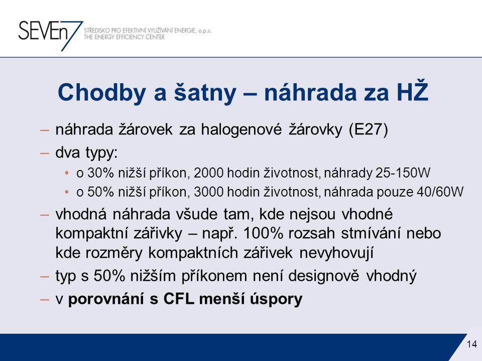 –náhrada žárovek za halogenové žárovky (E27) –dva typy: •o 30% nižší příkon, 2000 hodin životnost, náhrady 25-150W •o 50% nižší příkon, 3000 hodin živ
