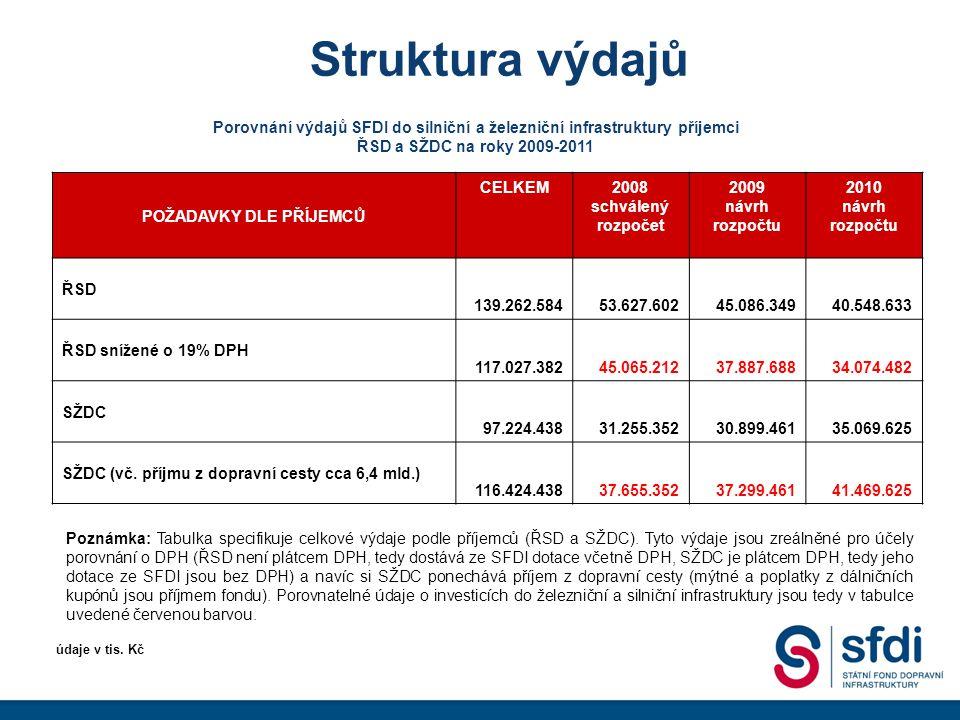 Struktura výdajů POŽADAVKY DLE PŘÍJEMCŮ CELKEM2008 schválený rozpočet 2009 návrh rozpočtu 2010 návrh rozpočtu ŘSD 139.262.58453.627.60245.086.34940.548.633 ŘSD snížené o 19% DPH 117.027.38245.065.21237.887.68834.074.482 SŽDC 97.224.43831.255.35230.899.46135.069.625 SŽDC (vč.