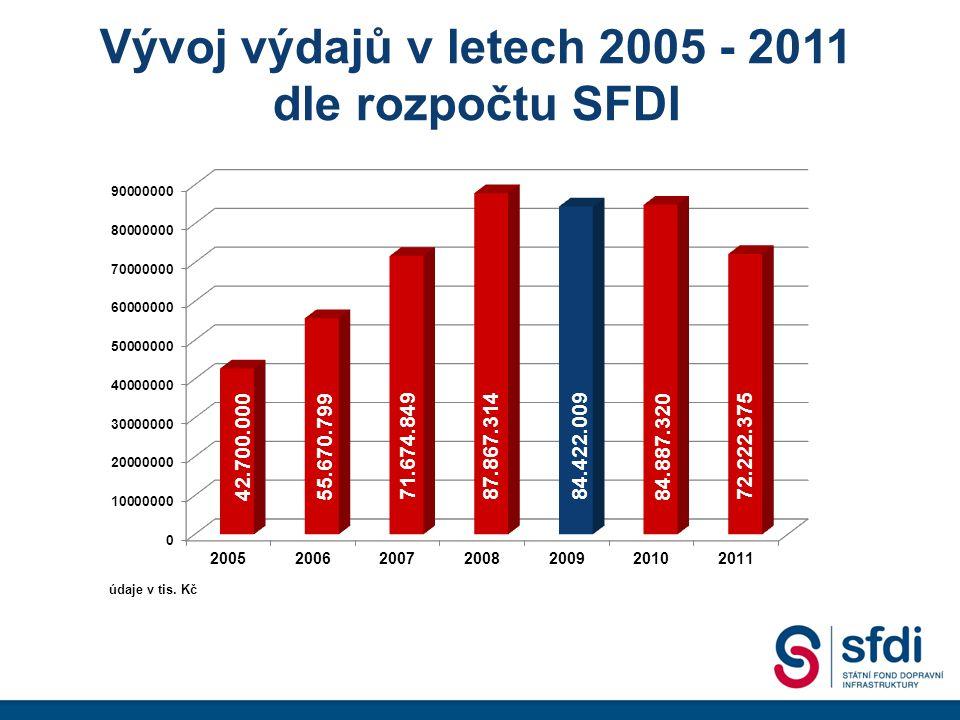 Příjmy a výdaje v letech 2009-2011 BILANCE PŘÍJMŮ A VÝDAJŮ SFDI – podle metodiky Ministerstva financí ČR NávrhPředpoklad Ukazatelrozpočtu 200920102011 Příjmy celkem84.422.00984.887.32072.222.375 Daňové příjmy a příjmy z poplatků17.000.00017.500.00018.000.000 Nedaňové a kapitálové příjmy13.740.57013.875.64711.985.862 Přijaté dotace53.681.43953.511.67342.236.513 - převody výnosů z privatizovaného majetku4.400.00000 - dotace ze státního rozpočtu na krytí deficitu12.800.00013.200.00012.700.000 - dotace ze státního rozpočtu na projekty EU + EIB36.481.43940.311.67329.536.513 Výdaje celkem84.422.00984.887.32072.222.375 Výdaje na jmenovité akce22.955.80524.378.89523.519.902 - výdaje spojené se spolufinancováním programů s EU1)6.395.8287.808.2779.630.259 Ostatní fondy EU mimo OPD a ROP9.940.5706.575.6474.685.862 Výdaje na výkonové zpoplatnění4.350.0002.593.0002.610.000 Operační program Doprava a EIB47.175.63451.339.77841.406.611 údaje v tis.