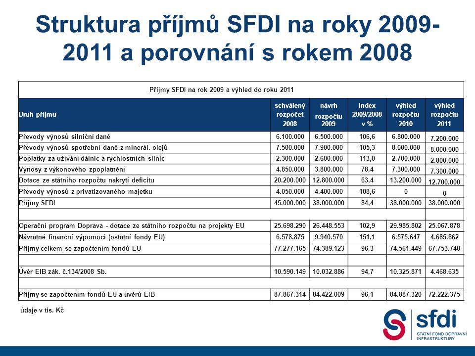 Struktura příjmů SFDI na roky 2009- 2011 a porovnání s rokem 2008 Příjmy SFDI na rok 2009 a výhled do roku 2011 schválenýnávrhIndexvýhled Druh příjmurozpočet rozpočtu 2009/2008rozpočtu 20082009v %20102011 Převody výnosů silniční daně6.100.0006.500.000106,66.800.000 7.200.000 Převody výnosů spotřební daně z minerál.