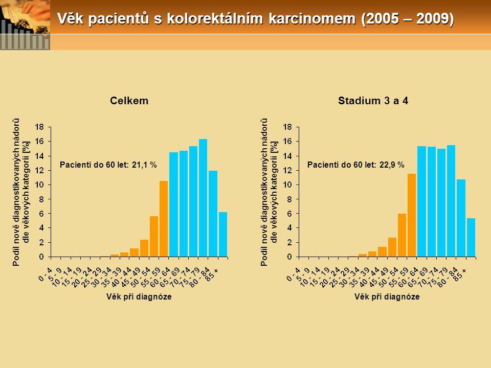 Věk pacientů s kolorektálním karcinomem (2005 – 2009) Podíl nově diagnostikovaných nádorů dle věkových kategorií [%] Věk při diagnóze CelkemStadium 3 a 4 Pacienti do 60 let: 21,1 % Podíl nově diagnostikovaných nádorů dle věkových kategorií [%] Věk při diagnóze Pacienti do 60 let: 22,9 %