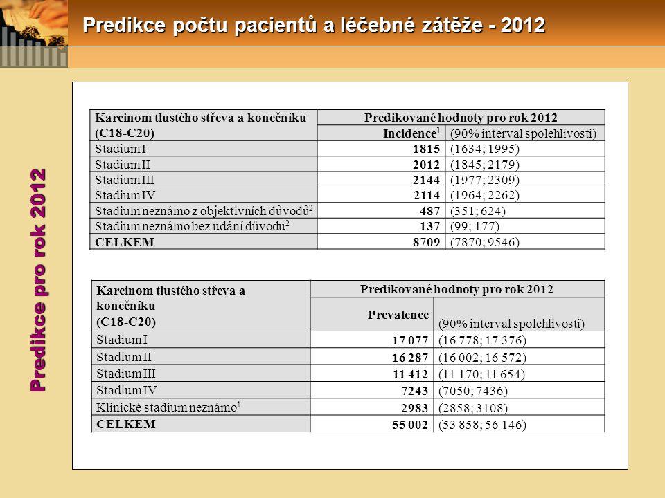 Predikce počtu pacientů a léčebné zátěže - 2012 Karcinom tlustého střeva a konečníku (C18-C20) Predikované hodnoty pro rok 2012 Incidence 1 (90% interval spolehlivosti) Stadium I1815(1634; 1995) Stadium II2012(1845; 2179) Stadium III2144(1977; 2309) Stadium IV2114(1964; 2262) Stadium neznámo z objektivních důvodů 2 487(351; 624) Stadium neznámo bez udání důvodu 2 137(99; 177) CELKEM8709(7870; 9546) Karcinom tlustého střeva a konečníku (C18-C20) Predikované hodnoty pro rok 2012 Prevalence (90% interval spolehlivosti) Stadium I 17 077(16 778; 17 376) Stadium II 16 287(16 002; 16 572) Stadium III 11 412(11 170; 11 654) Stadium IV 7243(7050; 7436) Klinické stadium neznámo 1 2983(2858; 3108) CELKEM 55 002(53 858; 56 146) Predikce pro rok 2012