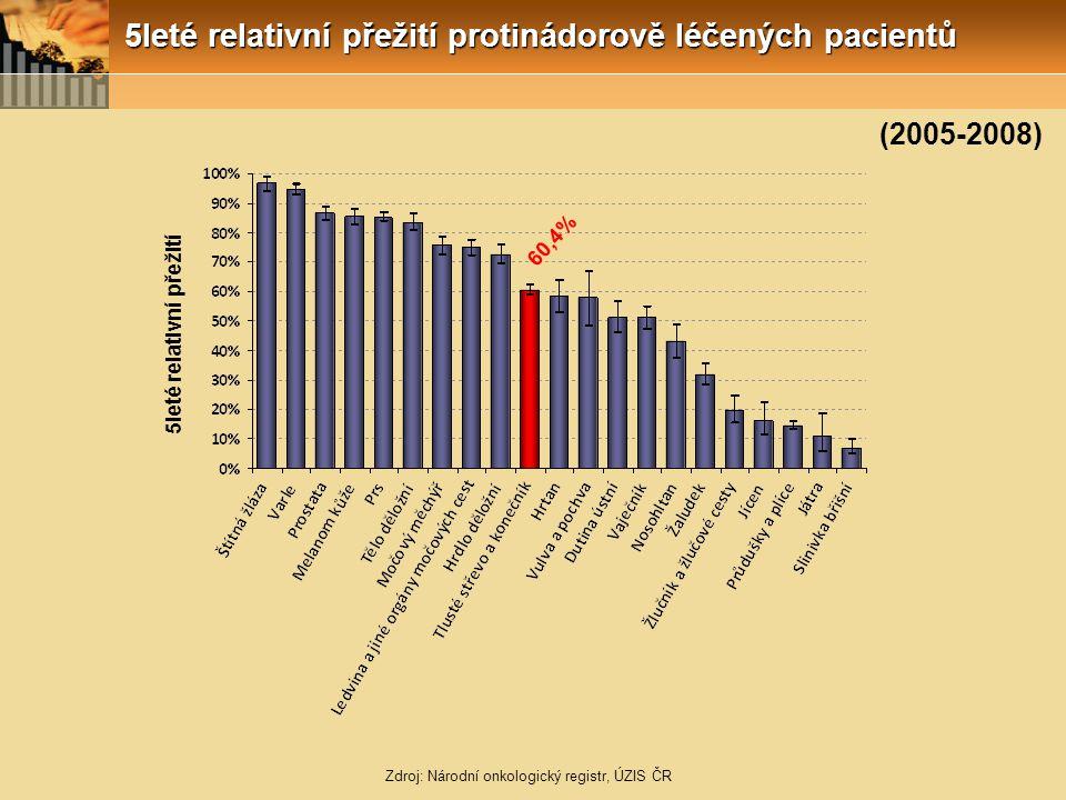 5leté relativní přežití protinádorově léčených pacientů Zdroj: Národní onkologický registr, ÚZIS ČR 5leté relativní přežití 60,4% (2005-2008)
