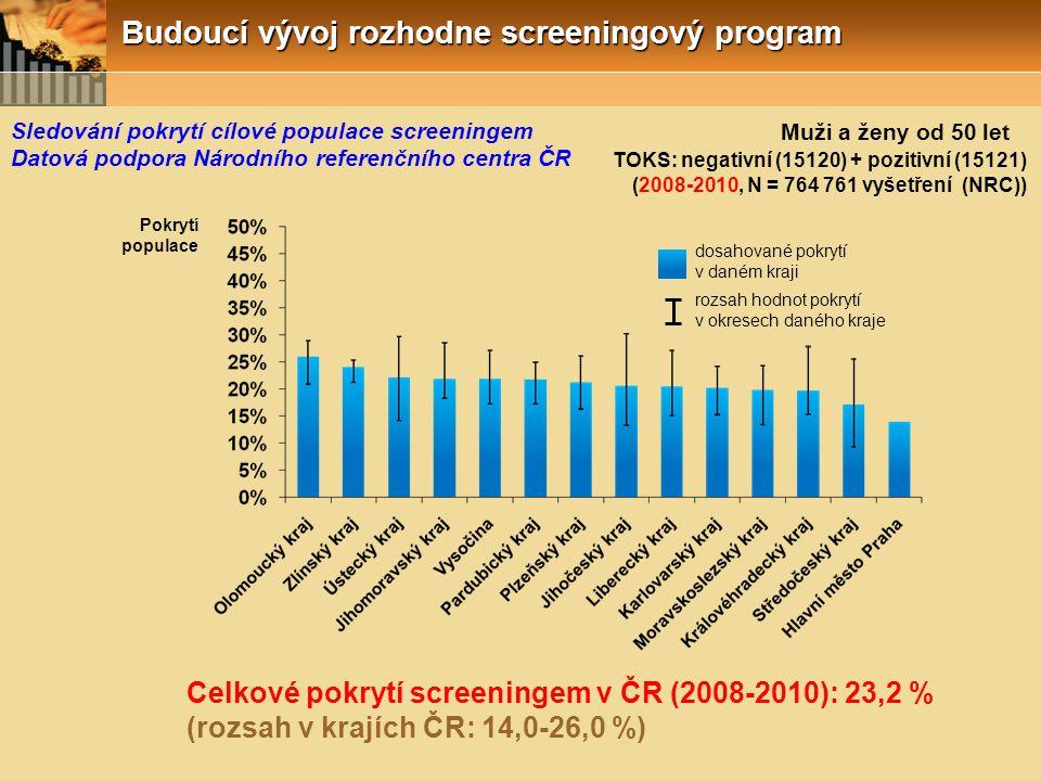 TOKS: negativní (15120) + pozitivní (15121) (2008-2010, N = 764 761 vyšetření (NRC)) Pokrytí populace rozsah hodnot pokrytí v okresech daného kraje dosahované pokrytí v daném kraji Celkové pokrytí screeningem v ČR (2008-2010): 23,2 % (rozsah v krajích ČR: 14,0-26,0 %) Muži a ženy od 50 let Sledování pokrytí cílové populace screeningem Datová podpora Národního referenčního centra ČR Budoucí vývoj rozhodne screeningový program