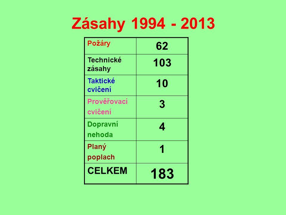Zásahy 1994 - 2013 Požáry 62 Technické zásahy 103 Taktické cvičení 10 Prověřovací cvičení 3 Dopravní nehoda 4 Planý poplach 1 CELKEM 183
