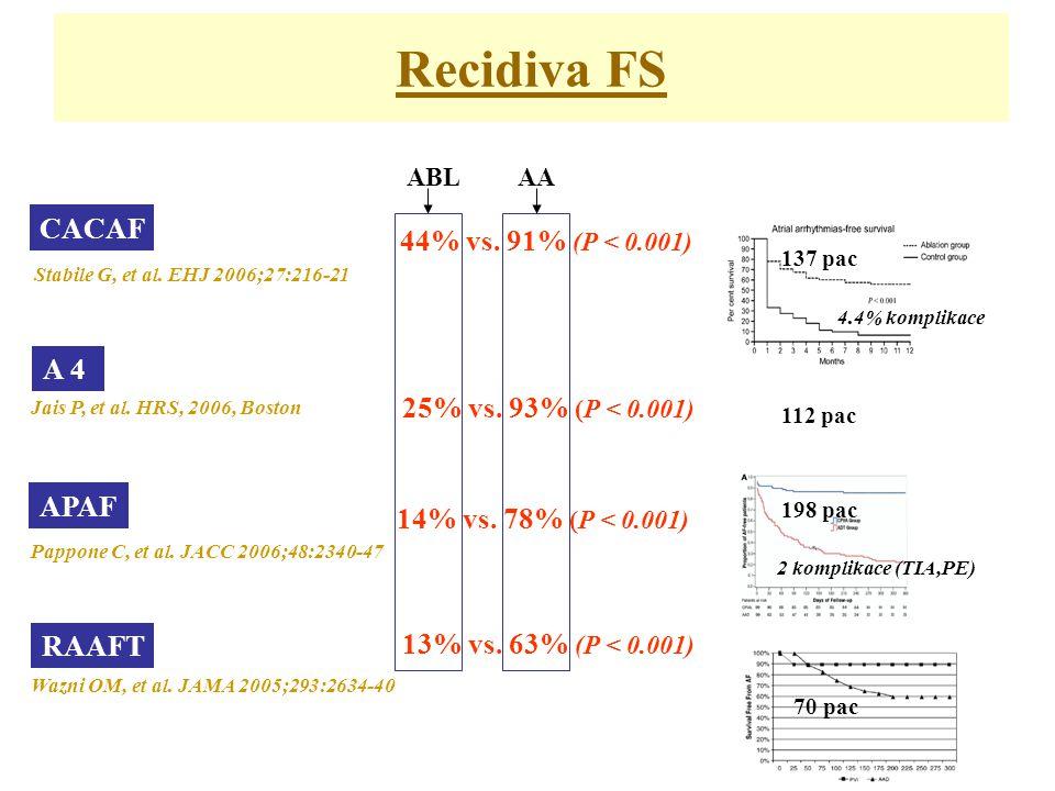 Recidiva FS CACAF 44% vs.91% (P < 0.001) Stabile G, et al.