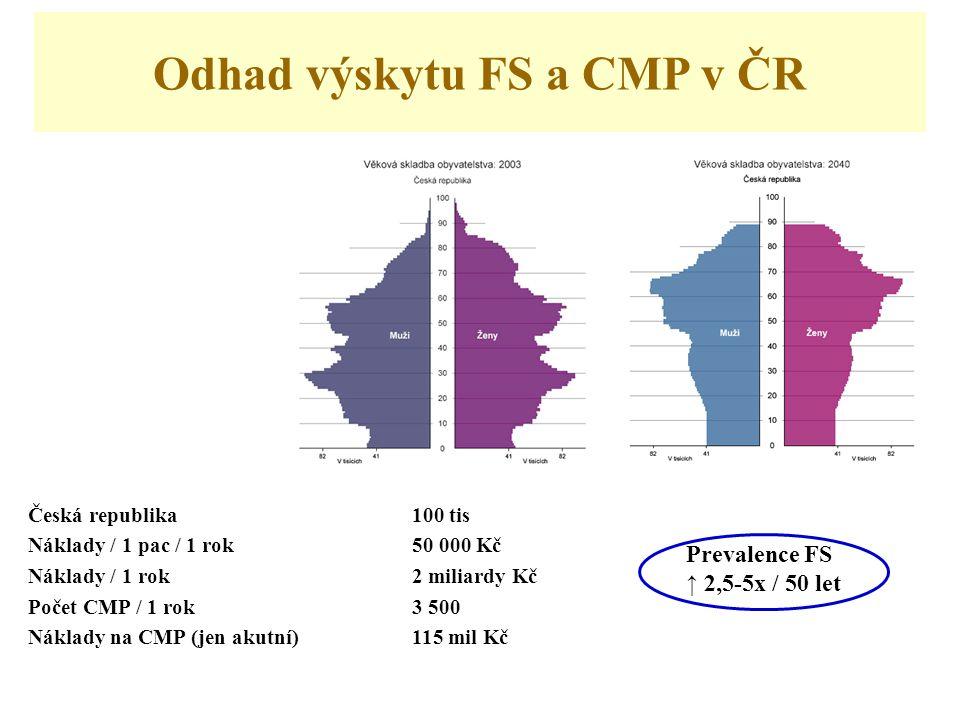 Odhad výskytu FS a CMP v ČR Česká republika100 tis Náklady / 1 pac / 1 rok50 000 Kč Náklady / 1 rok 2 miliardy Kč Počet CMP / 1 rok3 500 Náklady na CMP (jen akutní)115 mil Kč Prevalence FS ↑ 2,5-5x / 50 let