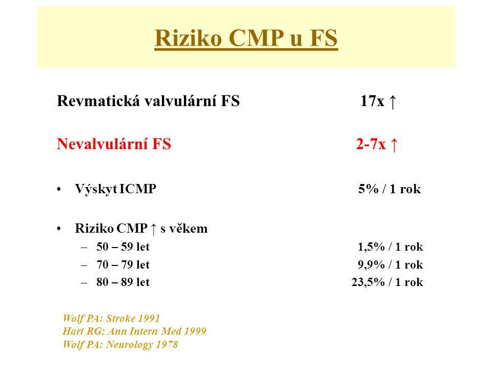 Riziko CMP u FS Revmatická valvulární FS 17x ↑ Nevalvulární FS 2-7x ↑ •Výskyt ICMP 5% / 1 rok •Riziko CMP ↑ s věkem –50 – 59 let 1,5% / 1 rok –70 – 79 let 9,9% / 1 rok –80 – 89 let23,5% / 1 rok Wolf PA: Stroke 1991 Hart RG: Ann Intern Med 1999 Wolf PA: Neurology 1978