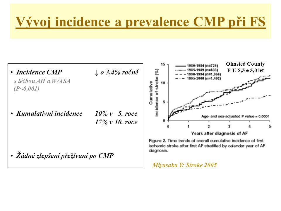 • Incidence CMP ↓ o 3,4% ročně s léčbou AH a W/ASA (P<0,001) • Kumulativní incidence10% v 5.