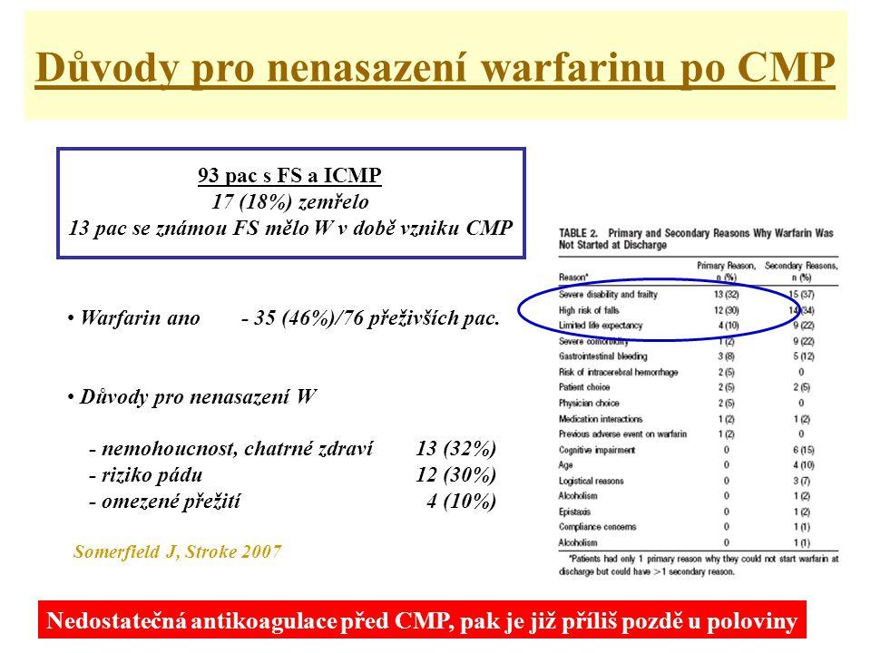 • Warfarin ano - 35 (46%)/76 přeživších pac.