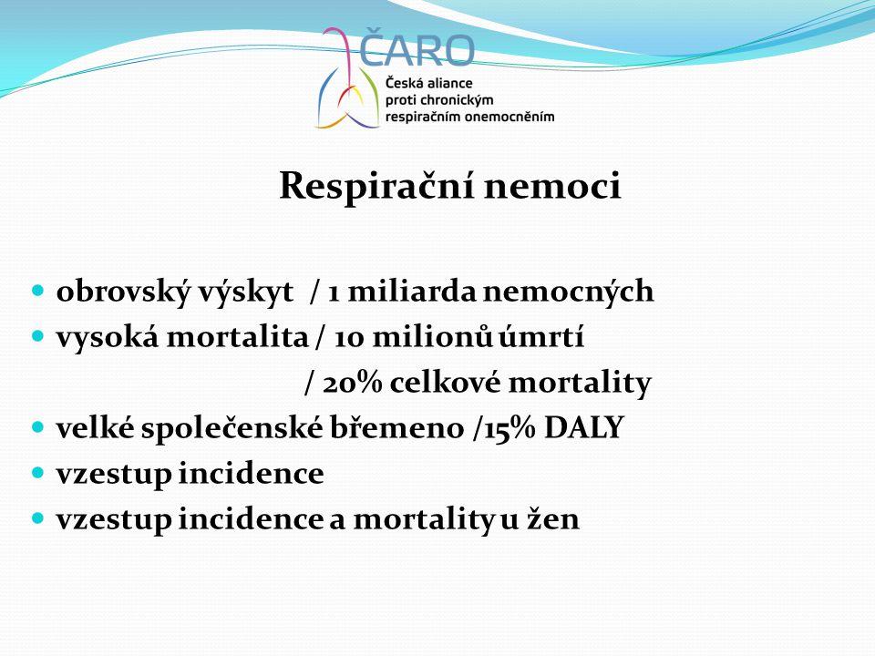 Respirační nemoci  obrovský výskyt / 1 miliarda nemocných  vysoká mortalita / 10 milionů úmrtí / 20% celkové mortality  velké společenské břemeno /15% DALY  vzestup incidence  vzestup incidence a mortality u žen