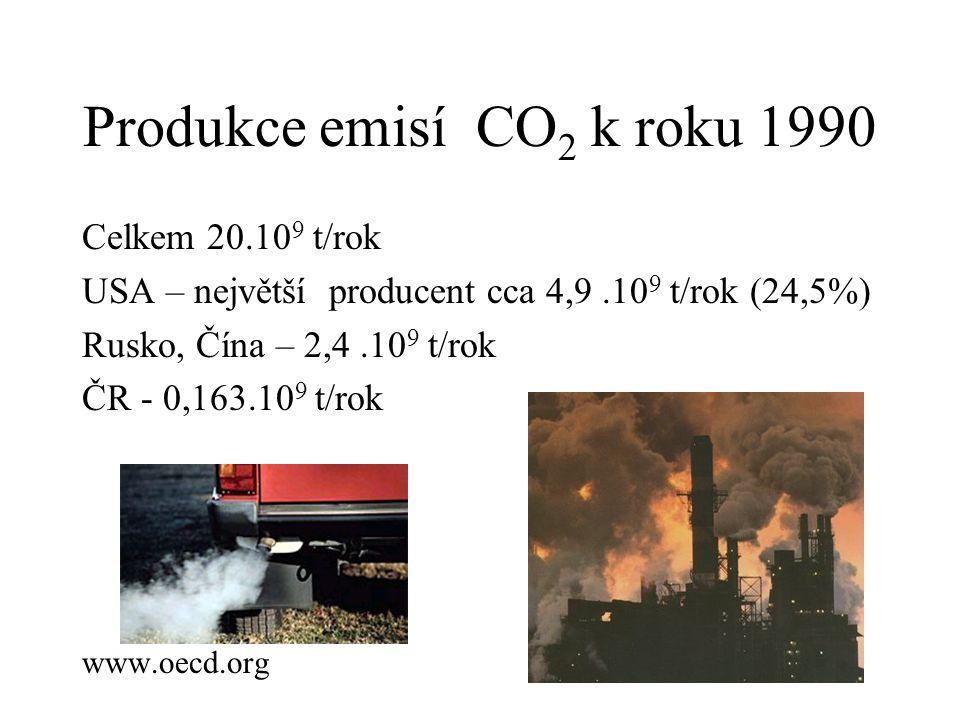 Produkce emisí CO 2 k roku 1990 Celkem 20.10 9 t/rok USA – největší producent cca 4,9.10 9 t/rok (24,5%) Rusko, Čína – 2,4.10 9 t/rok ČR - 0,163.10 9