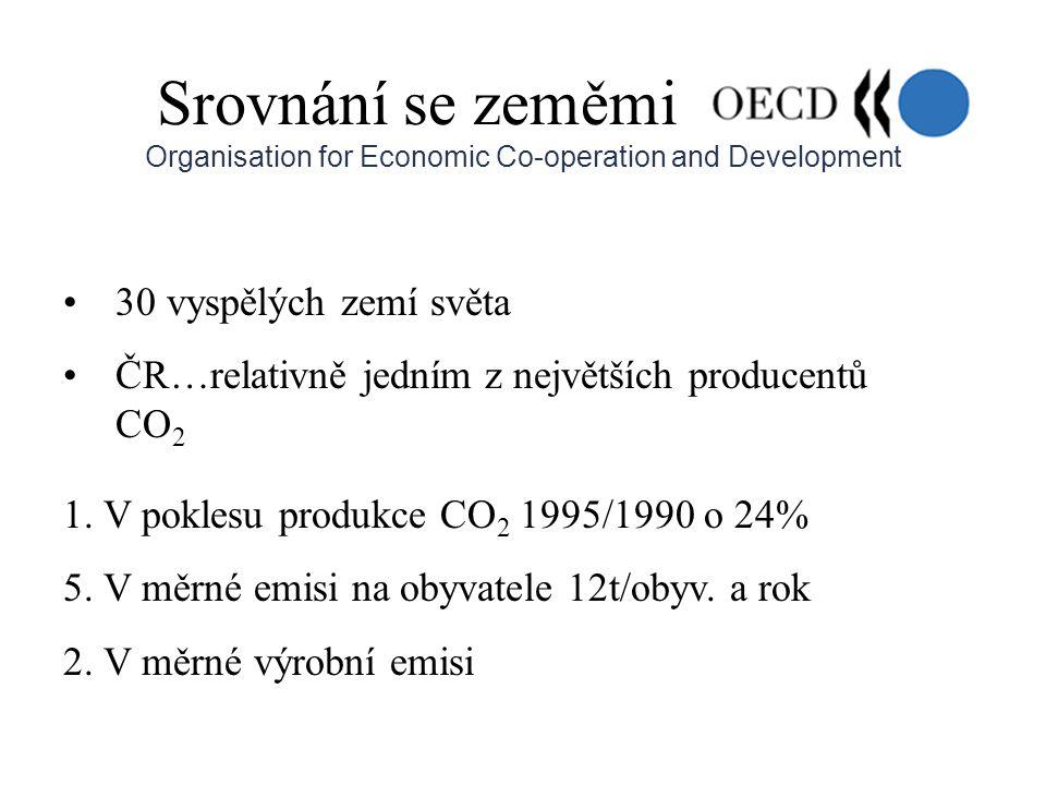 Srovnání se zeměmi Organisation for Economic Co-operation and Development •30 vyspělých zemí světa •ČR…relativně jedním z největších producentů CO 2 1