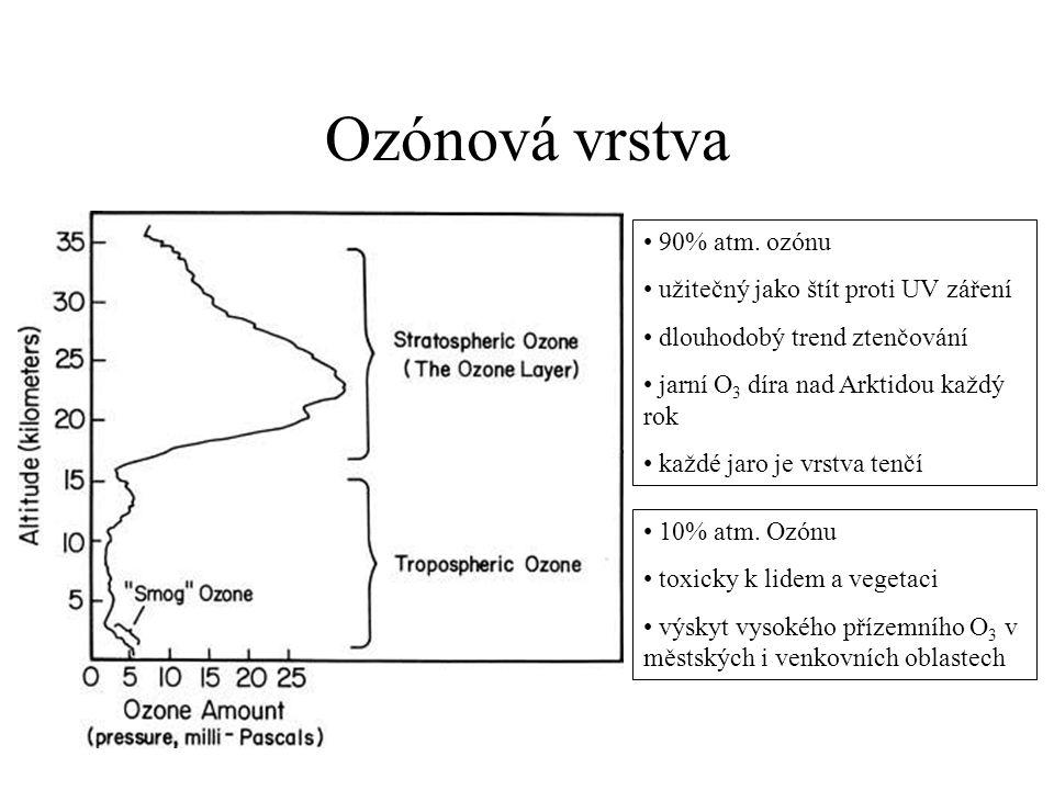 Ozónová vrstva • 90% atm. ozónu • užitečný jako štít proti UV záření • dlouhodobý trend ztenčování • jarní O 3 díra nad Arktidou každý rok • každé jar