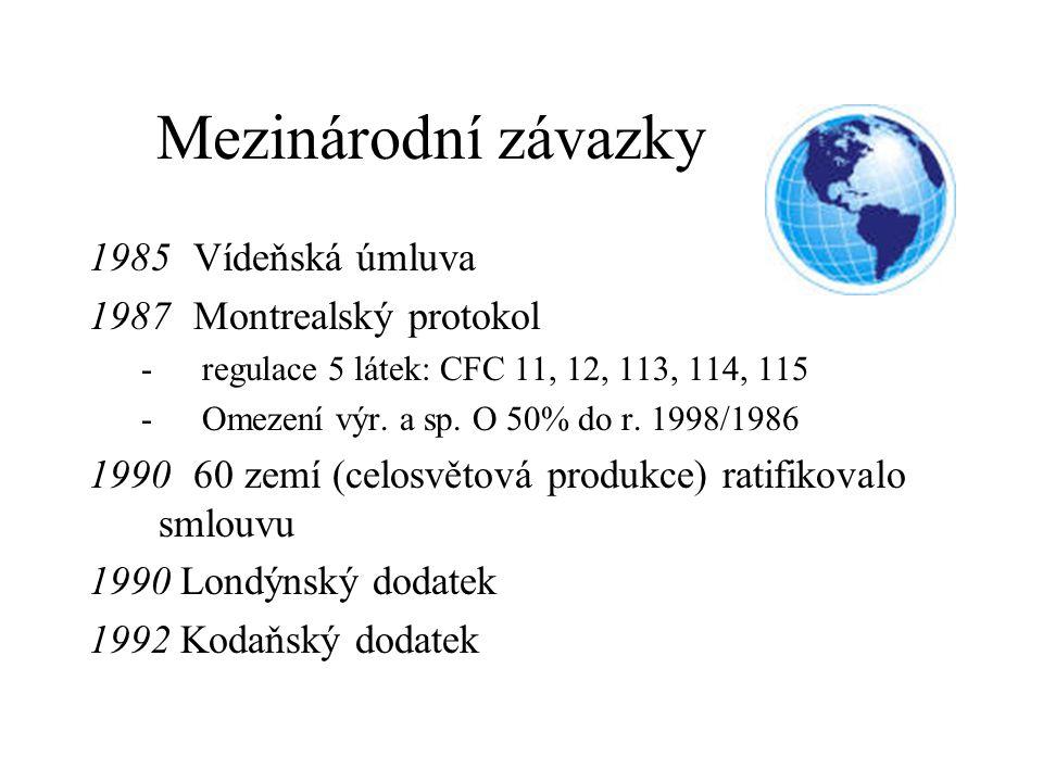 Mezinárodní závazky 1985 Vídeňská úmluva 1987 Montrealský protokol -regulace 5 látek: CFC 11, 12, 113, 114, 115 -Omezení výr. a sp. O 50% do r. 1998/1