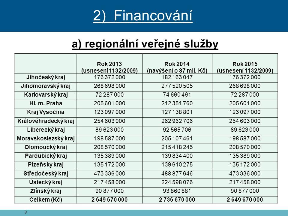 9 a) regionální veřejné služby Rok 2013 (usnesení 1132/2009) Rok 2014 (navýšení o 87 mil. Kč) Rok 2015 (usnesení 1132/2009) Jihočeský kraj176 372 0001