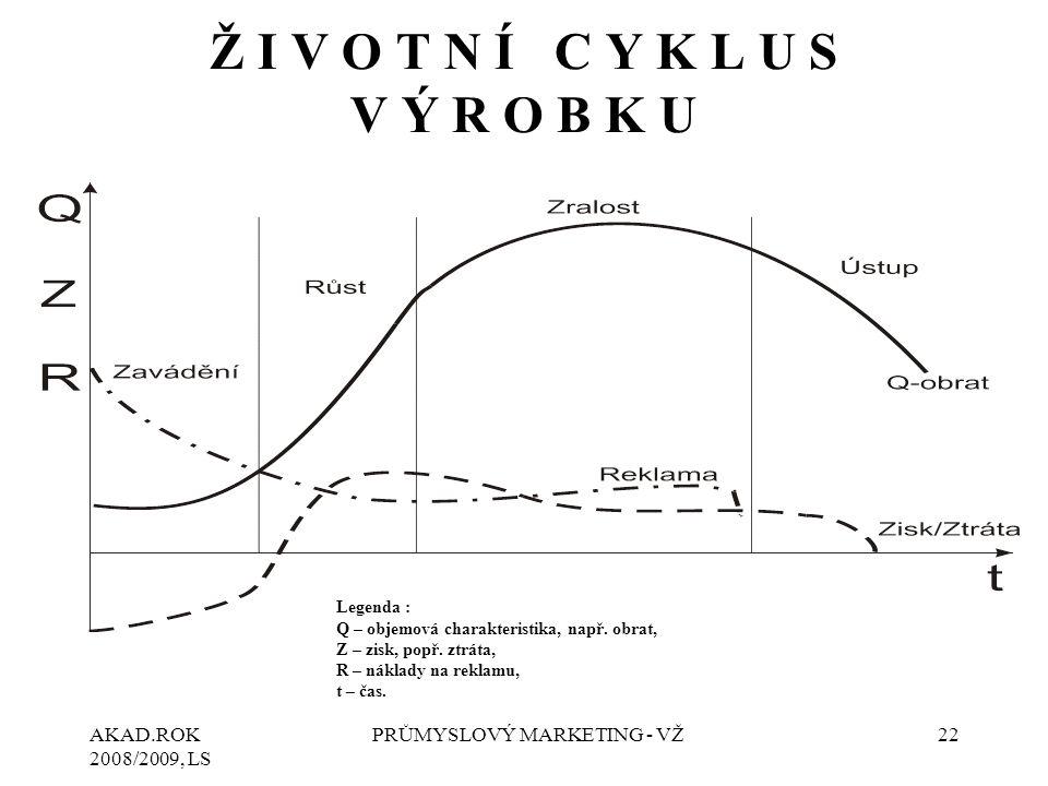 AKAD.ROK 2008/2009, LS PRŮMYSLOVÝ MARKETING - VŽ22 Ž I V O T N Í C Y K L U S V Ý R O B K U Legenda : Q – objemová charakteristika, např.