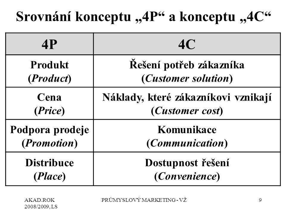 """AKAD.ROK 2008/2009, LS PRŮMYSLOVÝ MARKETING - VŽ9 Srovnání konceptu """"4P a konceptu """"4C 4P4C Produkt (Product) Řešení potřeb zákazníka (Customer solution) Cena (Price) Náklady, které zákazníkovi vznikají (Customer cost) Podpora prodeje (Promotion) Komunikace (Communication) Distribuce (Place) Dostupnost řešení (Convenience)"""