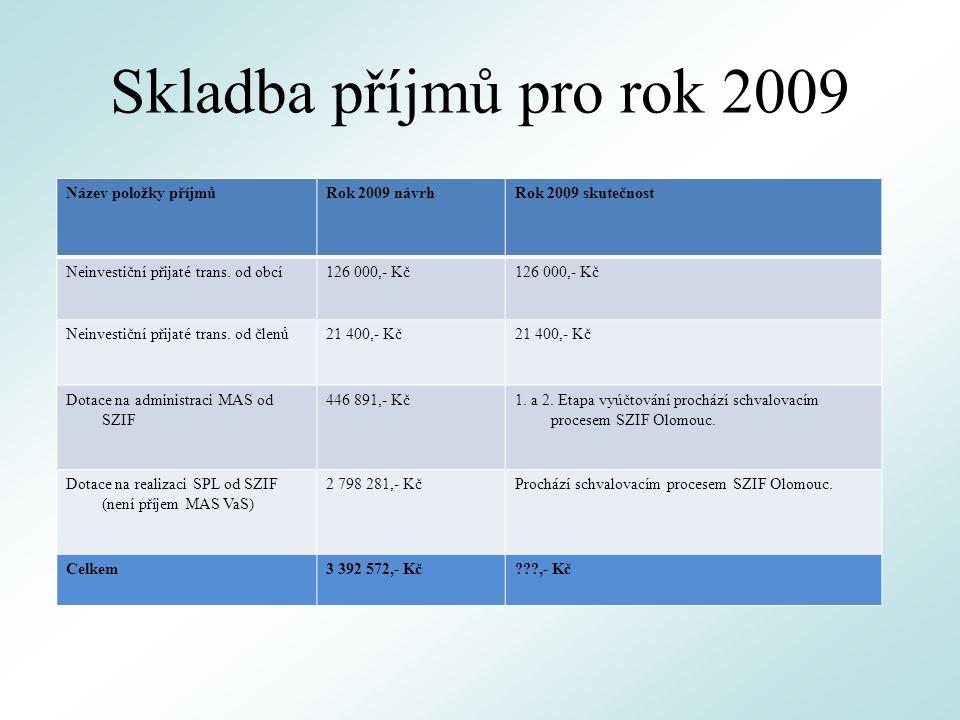 Skladba příjmů pro rok 2009 Název položky příjmůRok 2009 návrhRok 2009 skutečnost Neinvestiční přijaté trans.