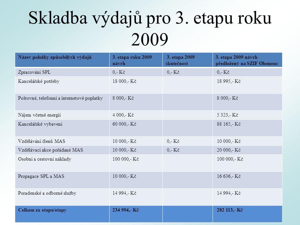 Skladba výdajů pro 3. etapu roku 2009 Název položky způsobilých výdajů3.
