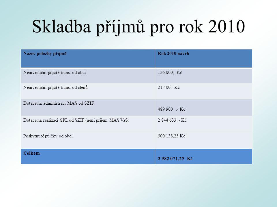 Skladba příjmů pro rok 2010 Název položky příjmůRok 2010 návrh Neinvestiční přijaté trans.