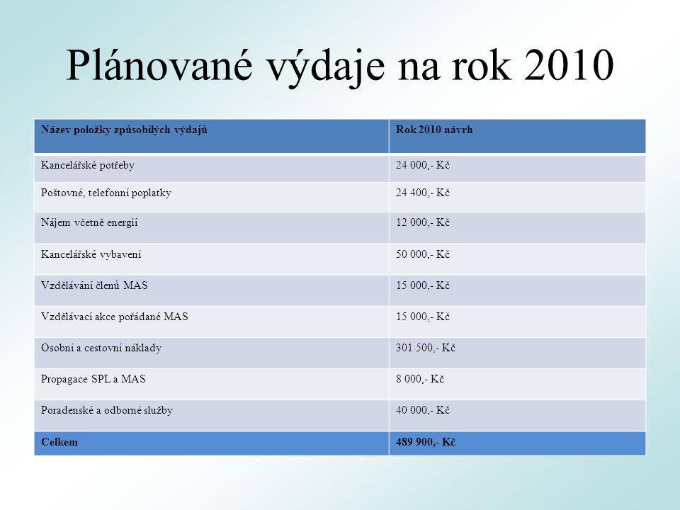 Plánované výdaje na rok 2010 Název položky způsobilých výdajůRok 2010 návrh Kancelářské potřeby24 000,- Kč Poštovné, telefonní poplatky24 400,- Kč Nájem včetně energií12 000,- Kč Kancelářské vybavení50 000,- Kč Vzdělávání členů MAS15 000,- Kč Vzdělávací akce pořádané MAS15 000,- Kč Osobní a cestovní náklady301 500,- Kč Propagace SPL a MAS8 000,- Kč Poradenské a odborné služby40 000,- Kč Celkem489 900,- Kč