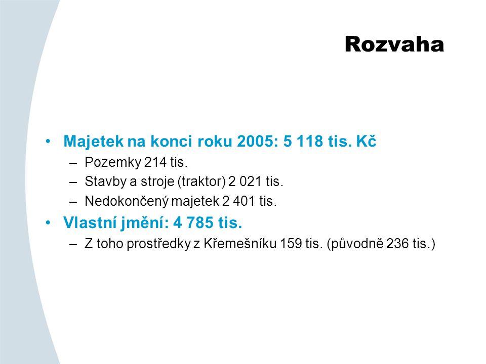 Rozvaha •Majetek na konci roku 2005: 5 118 tis.Kč –Pozemky 214 tis.