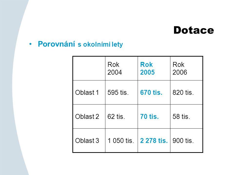 Dotace •Porovnání s okolními lety Rok 2004 Rok 2005 Rok 2006 Oblast 1595 tis.670 tis.820 tis.