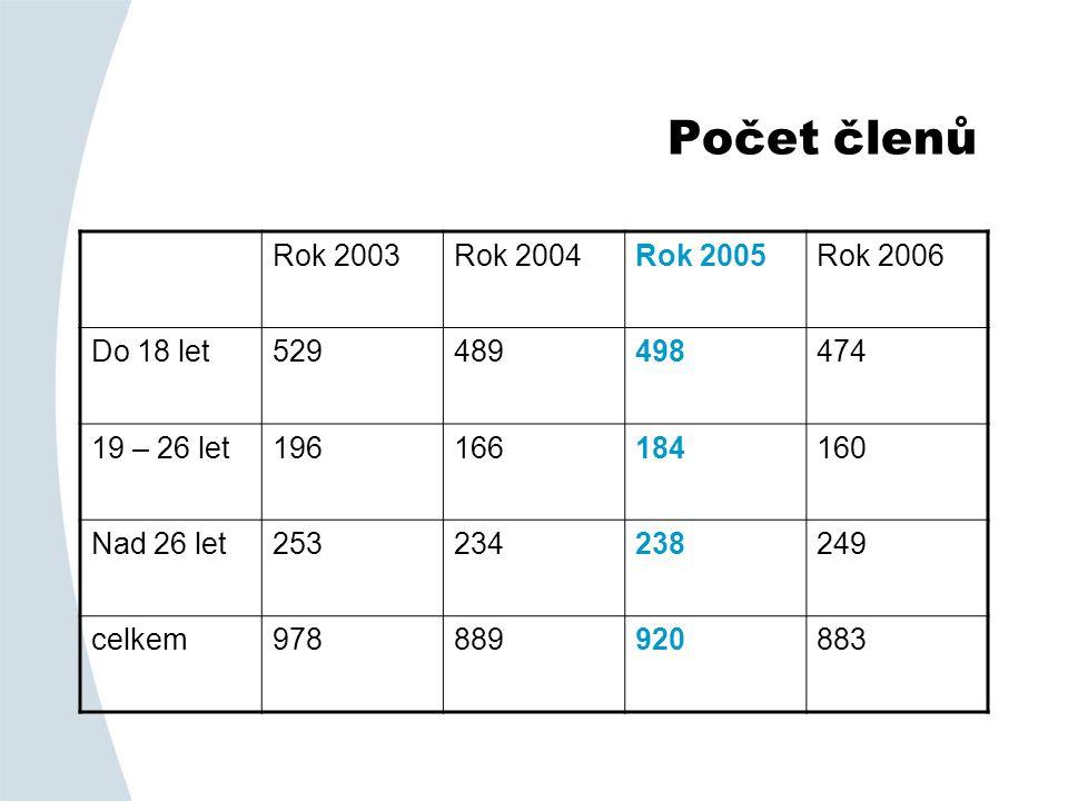 Počet členů Rok 2003Rok 2004Rok 2005Rok 2006 Do 18 let529489498474 19 – 26 let196166184160 Nad 26 let253234238249 celkem978889920883