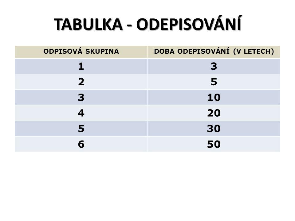 TABULKA - ODEPISOVÁNÍ ODPISOVÁ SKUPINADOBA ODEPISOVÁNÍ (V LETECH) 13 25 310 420 530 650