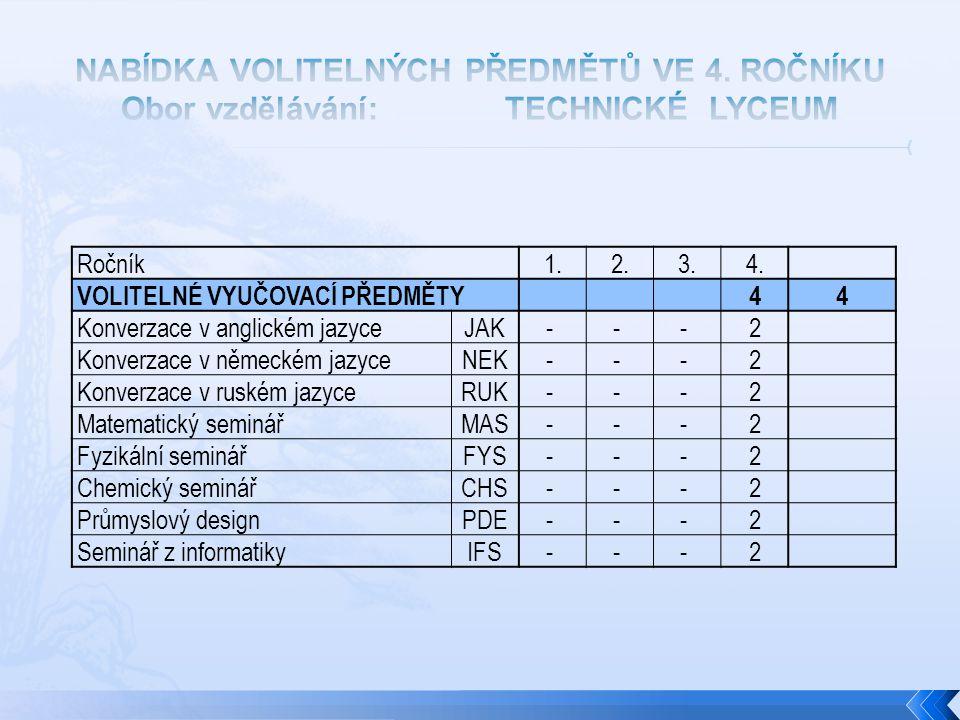 Ročník1.2.3.4. VOLITELNÉ VYUČOVACÍ PŘEDMĚTY44 Konverzace v anglickém jazyceJAK- - - 2 Konverzace v německém jazyceNEK- - - 2 Konverzace v ruském jazyc