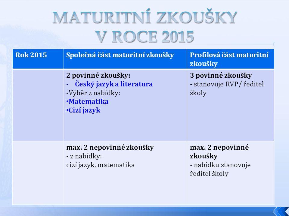 Rok 2015Společná část maturitní zkouškyProfilová část maturitní zkoušky 2 povinné zkoušky: - Český jazyk a literatura -Výběr z nabídky: • Matematika •