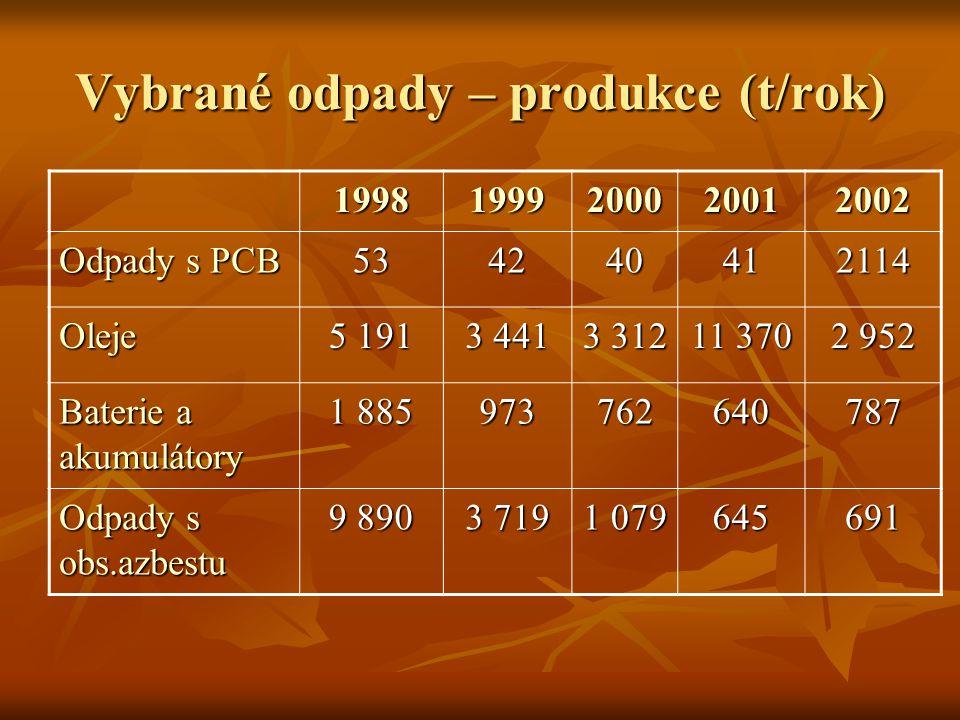 Vybrané odpady – produkce (t/rok) 19981999200020012002 Odpady s PCB 534240412114 Oleje 5 191 3 441 3 312 11 370 2 952 Baterie a akumulátory 1 885 9737