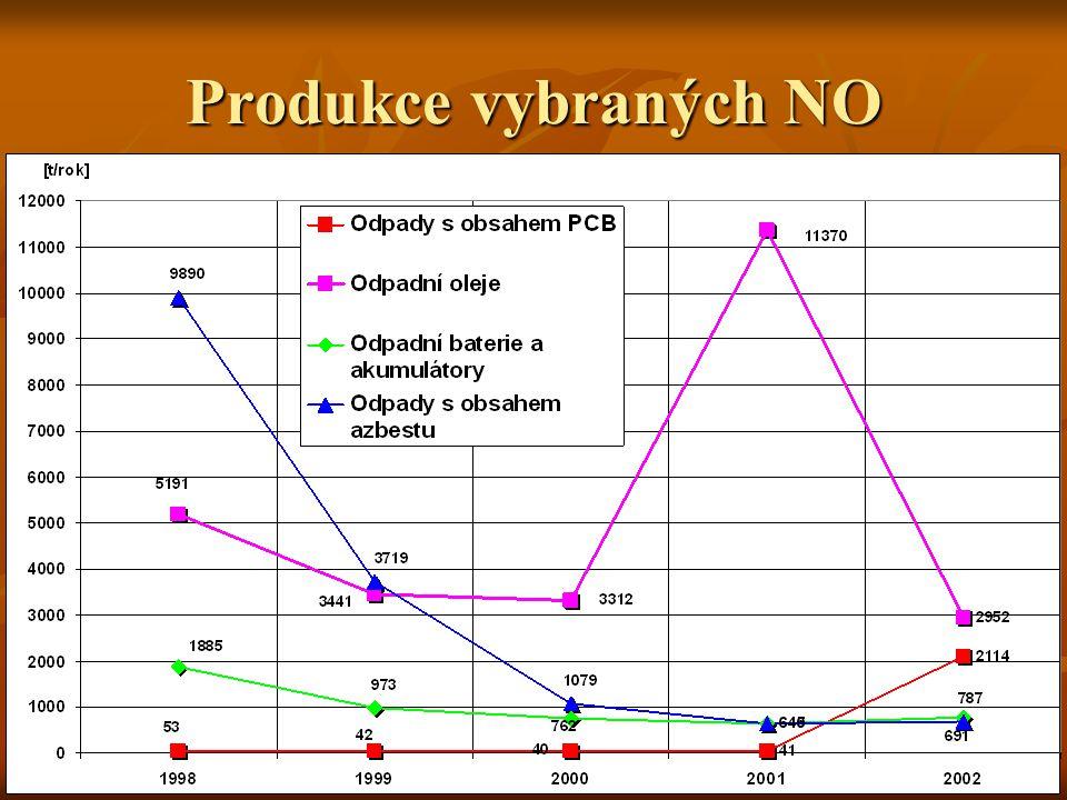 Produkce vybraných NO
