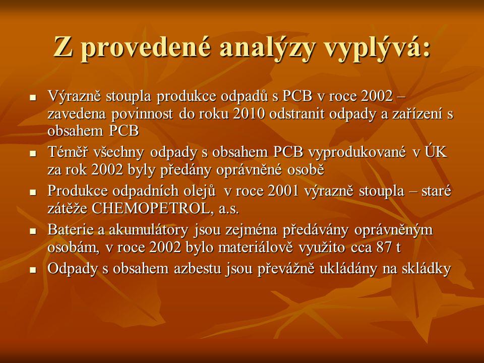 Z provedené analýzy vyplývá:  Výrazně stoupla produkce odpadů s PCB v roce 2002 – zavedena povinnost do roku 2010 odstranit odpady a zařízení s obsah